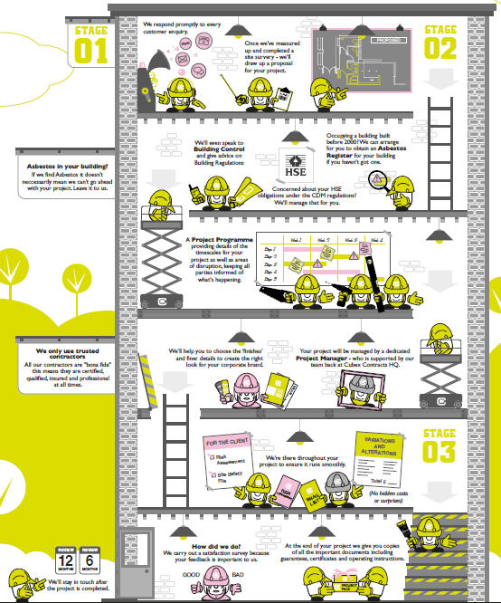The Cubex Working Process Infographic Click To Download pdf.